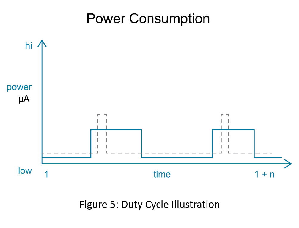 Figure 5 - MCU Duty Cycle Impacts Power.png