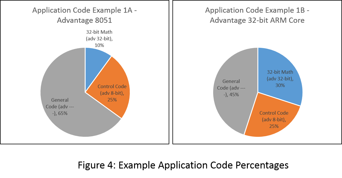 Figure 4 - Application Code Breakout Percentages.png