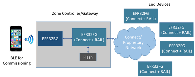 Connect Stack Diagram 2.png
