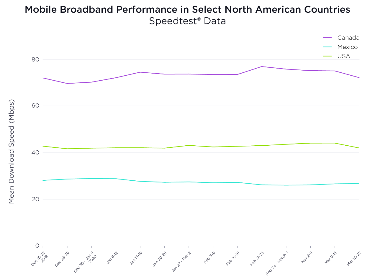 Mobile Broadband Performance in Select North American Countries