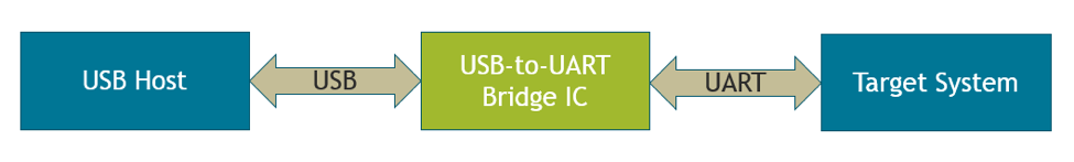USB-to-UART_diagram.png