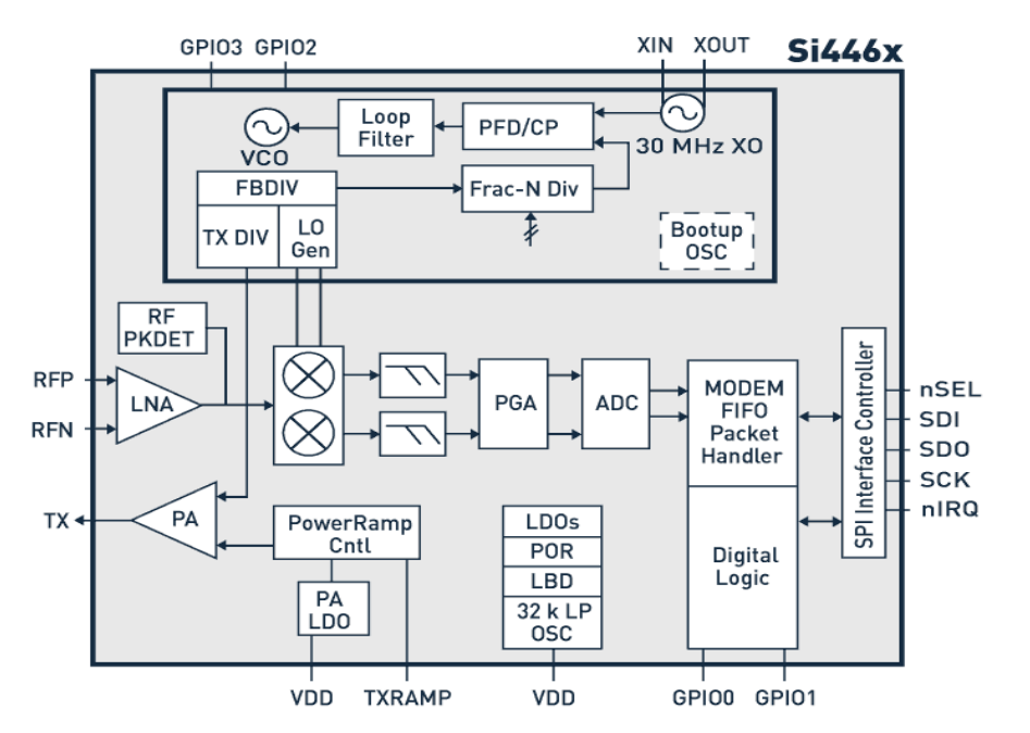 Architecture of Sub-GHz.png