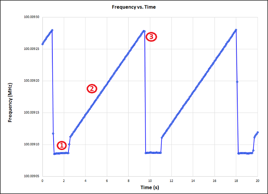 Frequency vs Time copy.png