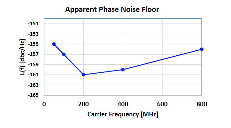 Phase Noise.png
