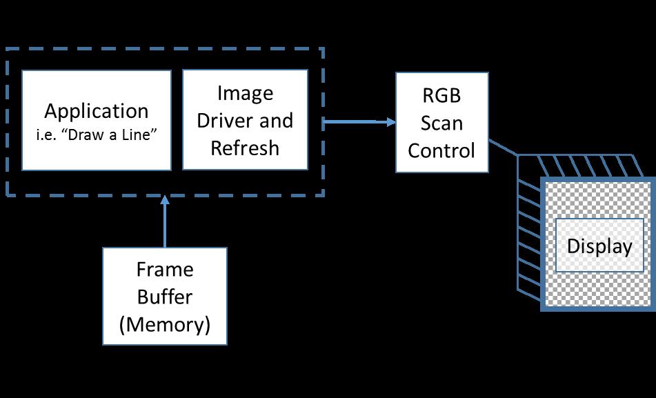 Ili9341 Linux Driver