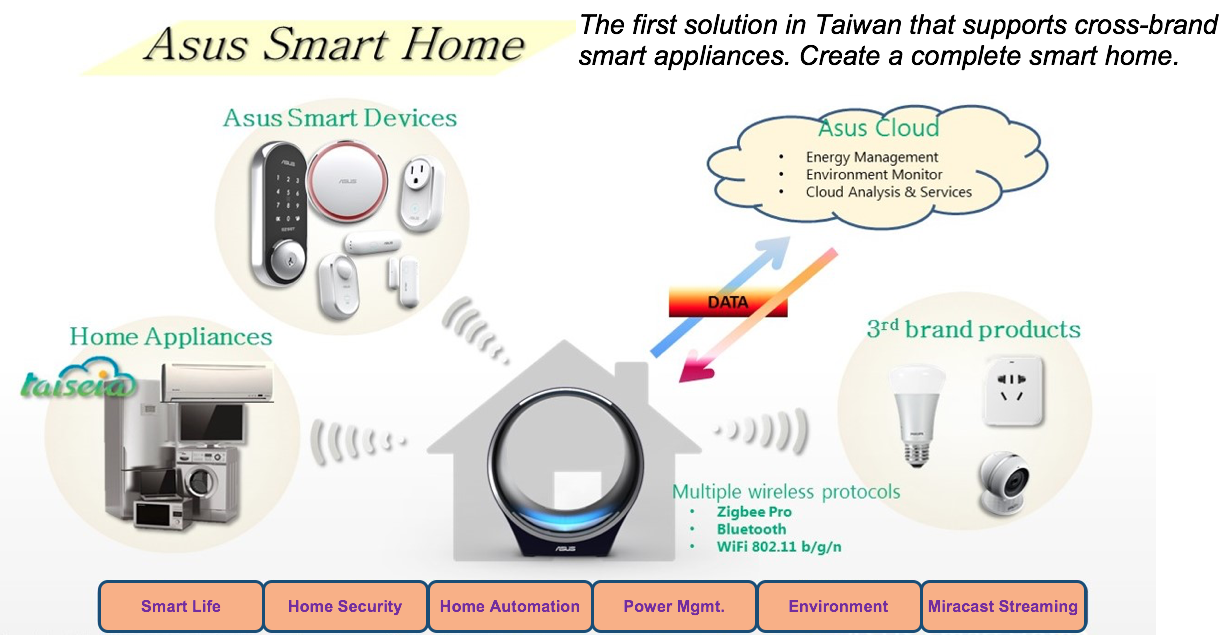 IoT Hero: ASUS Builds Smart Home System Solutions