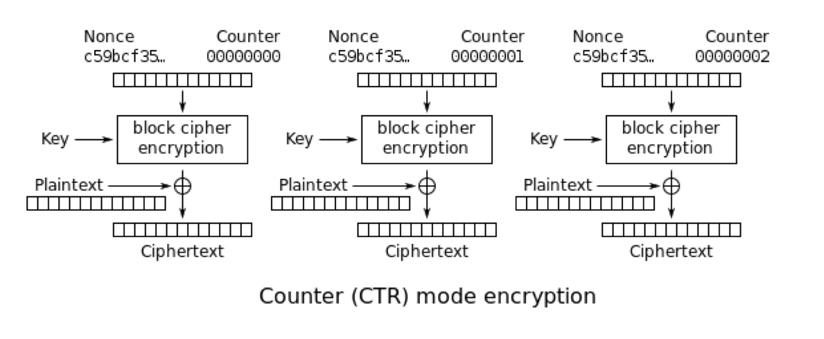 IoT Security Part 3: What's the Deal with Block Cipher Block