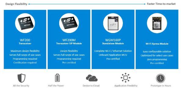 Silicon Labs Wi-Fi Portfolio