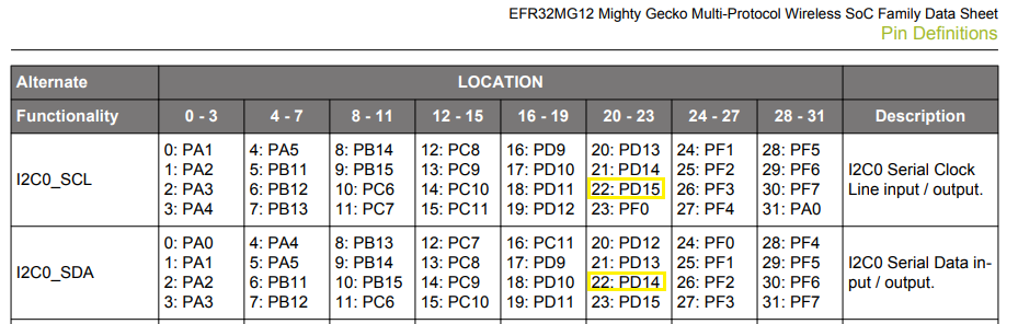 I2C pin mapping/location