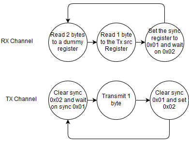 Implementing an SPI memory read with gecko as a slave