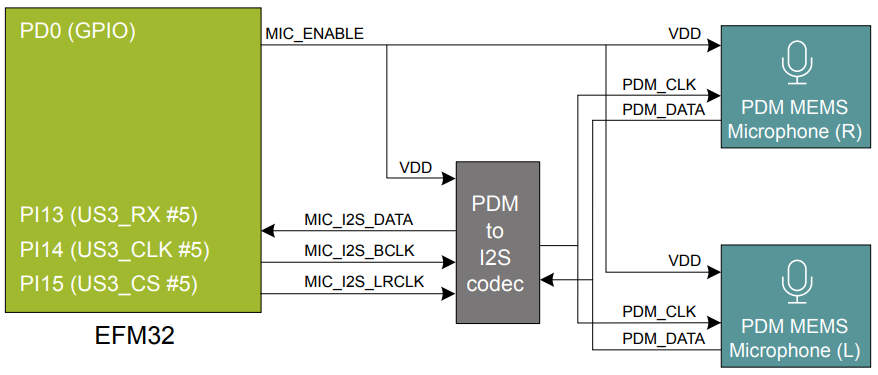 Figure 2. Digital stereo microphone routing in SKSTK3701A