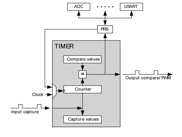 How can I configure and use the EFM32 TIMER module?