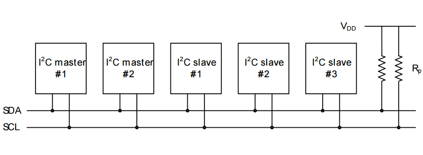How can I use the EFM32 I2C module to talk to an I2C