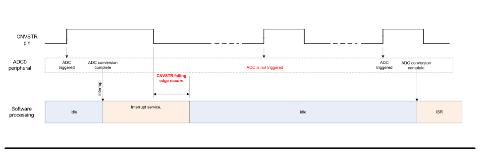 Using the ADC in autoscan mode with external pin (CNVSTR)
