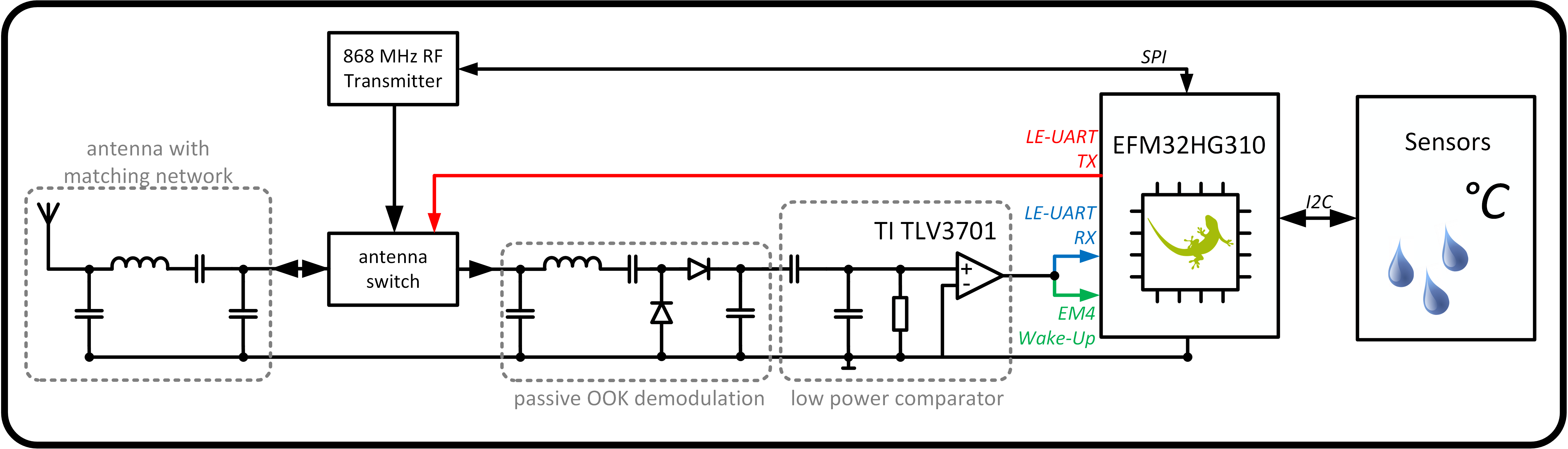 Projects Fmtransmittercircuitdiagrampng Schematic Figure 1 System Concept Of Our Leuart Radio