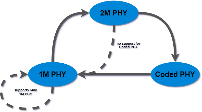 Phy change diagram