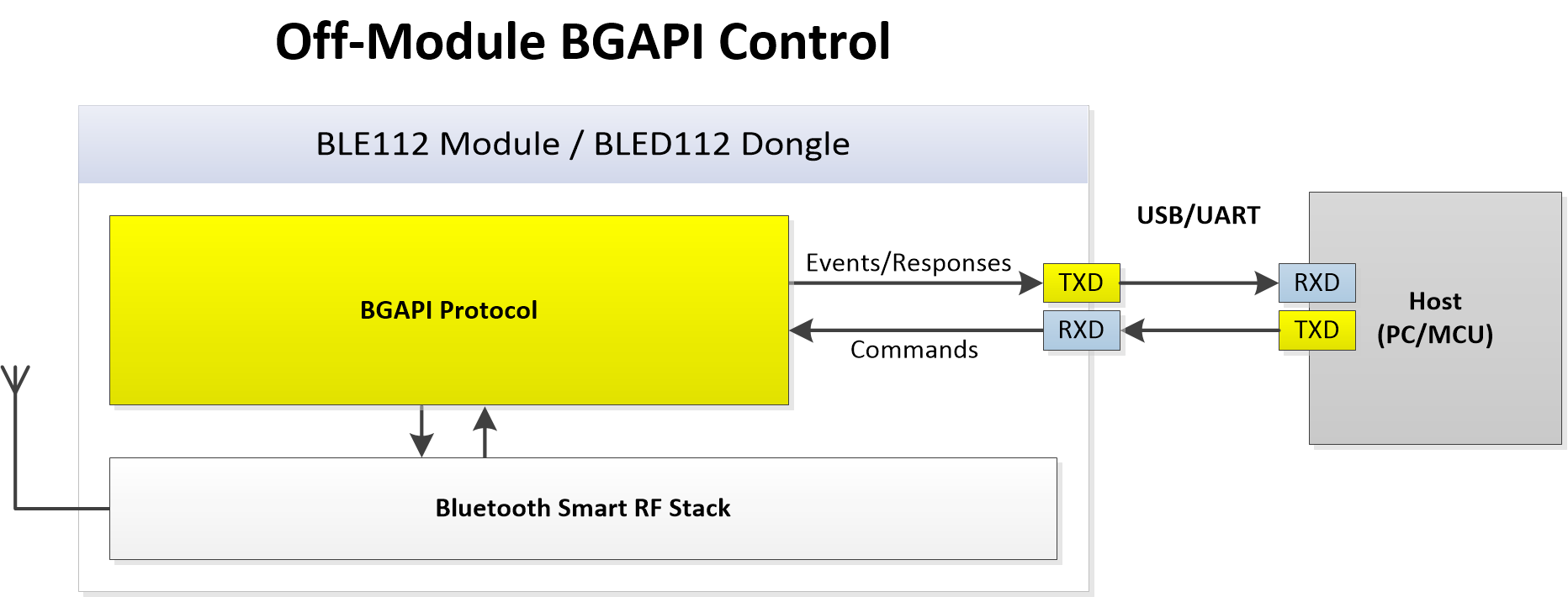REFERENCE]: BGAPI/BGLib Implementation on BLE devices