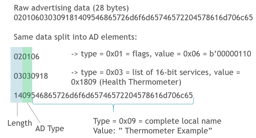 KBA_BT_0201: Bluetooth advertising data basics