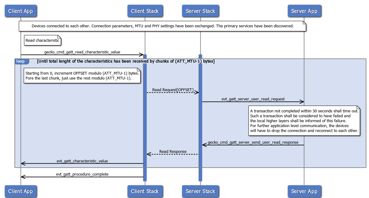 KBA_BT_0107 - Bluetooth Stack Operations Flowcharts