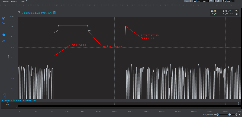 current consumption