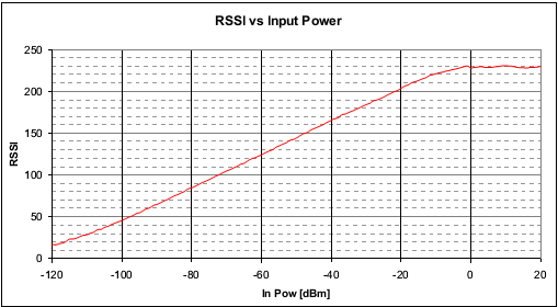 rssi_si443x.png
