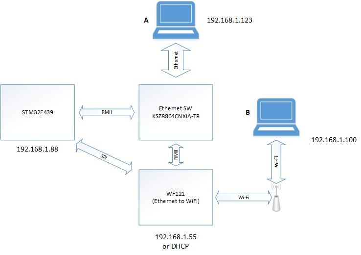 Ethernet bridge implementation with Ethernet SW (RMII)